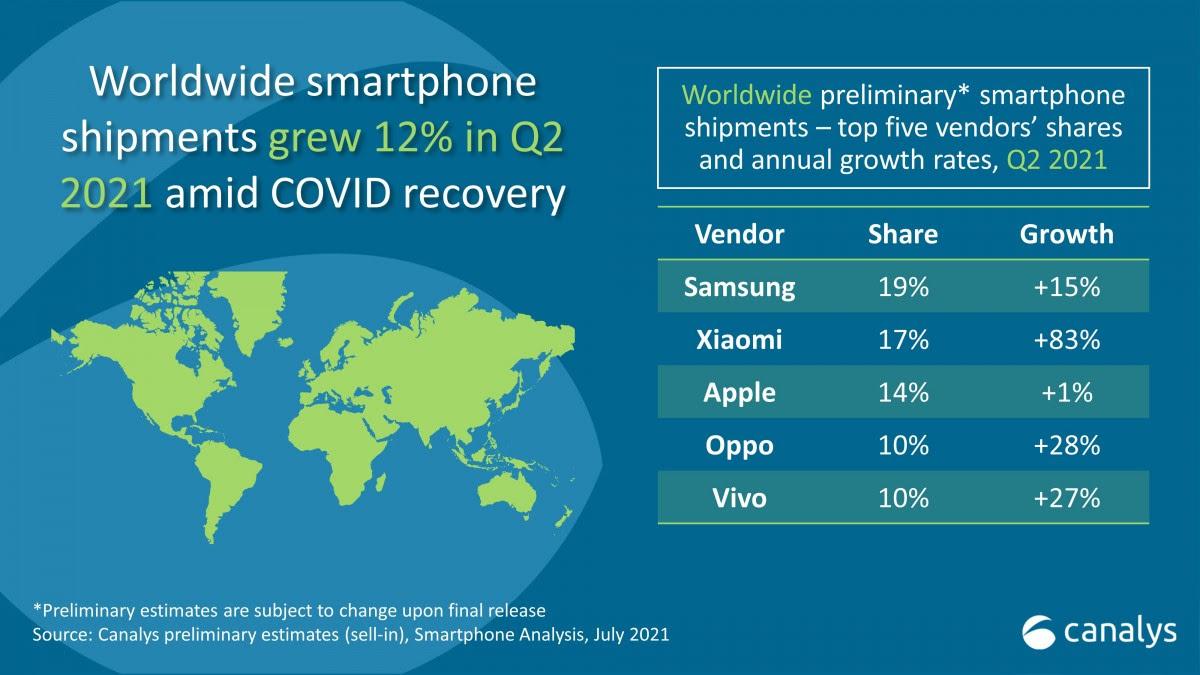 قائمة أكبر خمس شركات مصنعة للهواتف في العالم