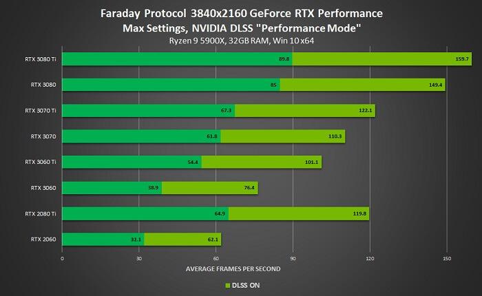 أداء لعبة Faraday Protocol