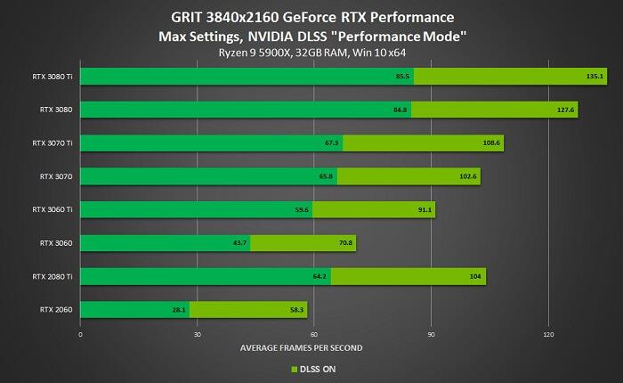 أداء لعبة GRIT - حدث Gamescom 2021