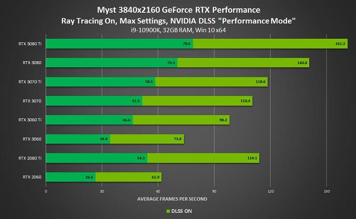 أداء لعبة Myst - حدث Gamescom 2021