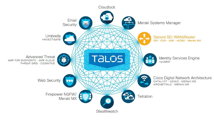 Cisco Talos