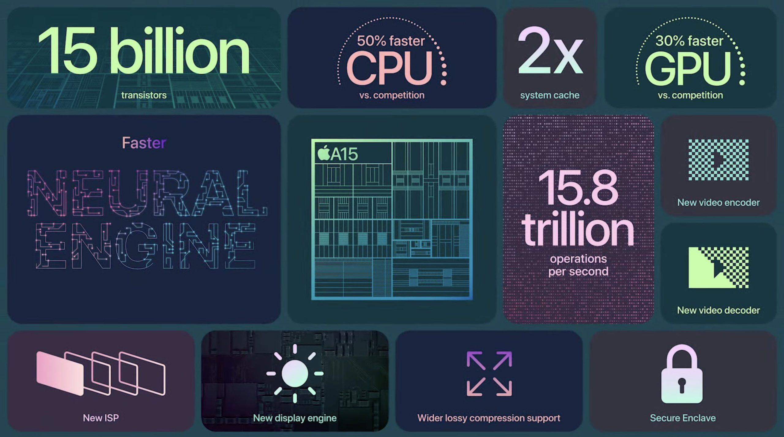 iPhone 13 pro max Chip