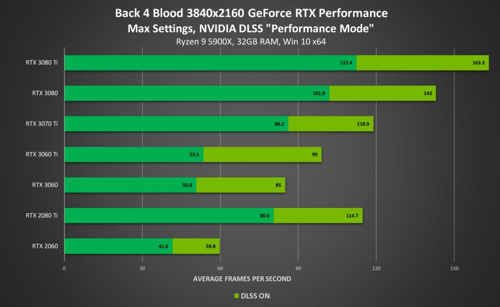 back 4 blood geforce rtx 3840x2160 ray tracing on nvidia dlss desktop gpu performance