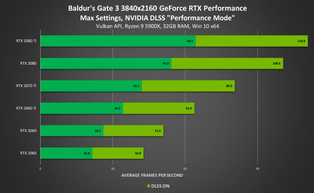 baldurs gate 3 geforce rtx 3840x2160 ray tracing on nvidia dlss desktop gpu performance